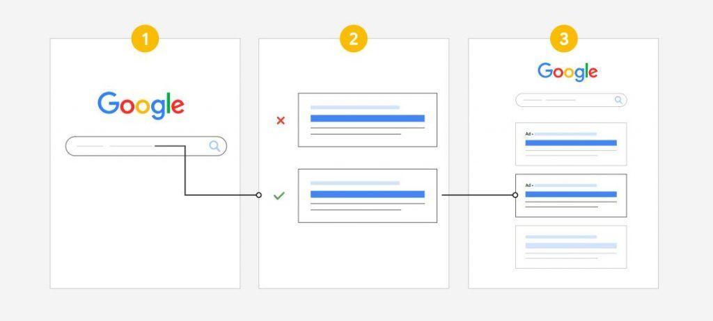 Grafico sistema de pujas de Google Ads