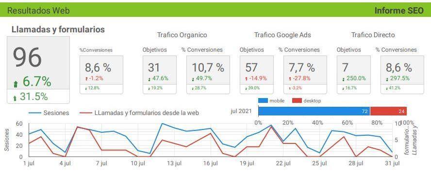 medición y optimización de objetivos con Google Analytics