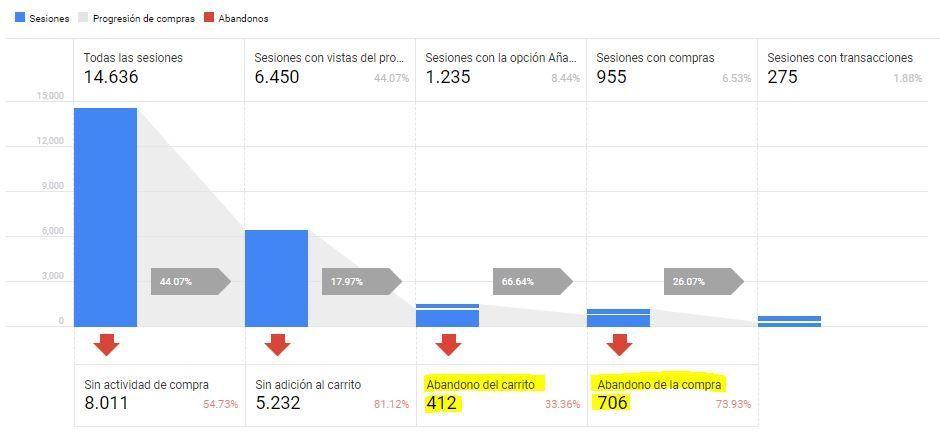 evolución tasa de conversión web captación leads