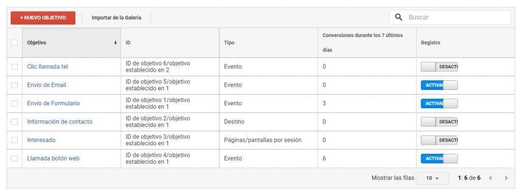 configuración medición objetivos web